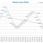 Betterbond Graph of Interest Rate