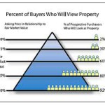 Percentage of buyers looking at property